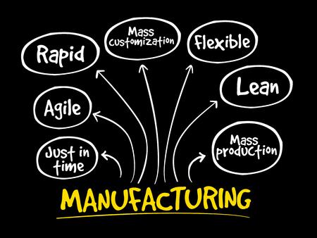 Manufacturing management mind map, business concept Illustration