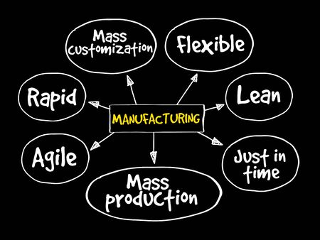Manufacturing management mind map, business concept Illustration