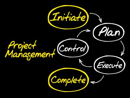 Project management workflow mind map, business concept