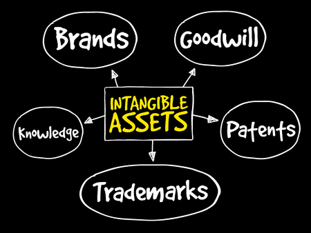 Intangible assets types, strategy mind map, business concept Çizim
