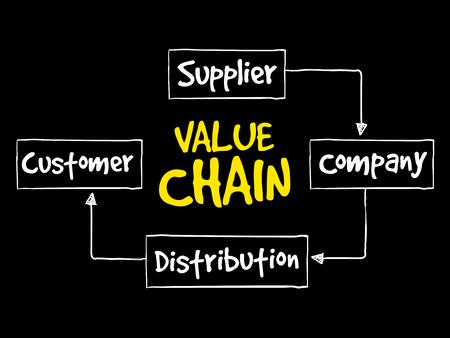 値チェーン プロセス ステップ、戦略マインド マップ、ビジネス コンセプト  イラスト・ベクター素材