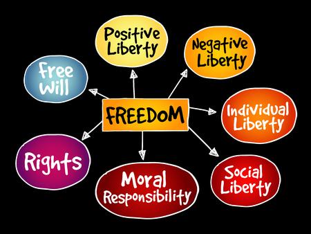 Vrijheid mindmap bedrijfsconcept Vector Illustratie