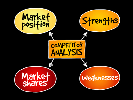 Competitor analysis mind map business concept pattern