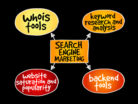Search engine marketing mind map business concept pattern