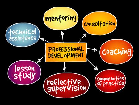 Professional development mind map business concept on black background.