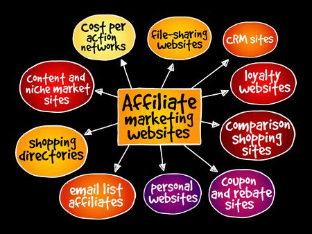 Affiliate marketing websites mind map concept.