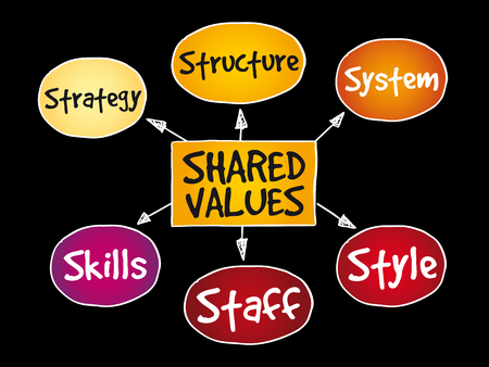 Shared values management business strategy mind map concept Illustration