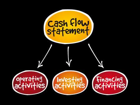 Cash flow statement mind map.