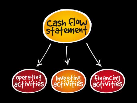 Cash flow statement mind map.