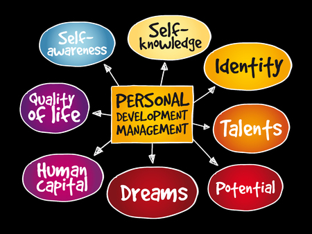 Personal development mind map, management business strategy concept on black background.