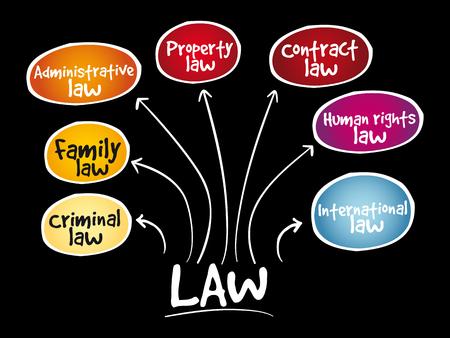 Law practices mind map, business concept background Illustration
