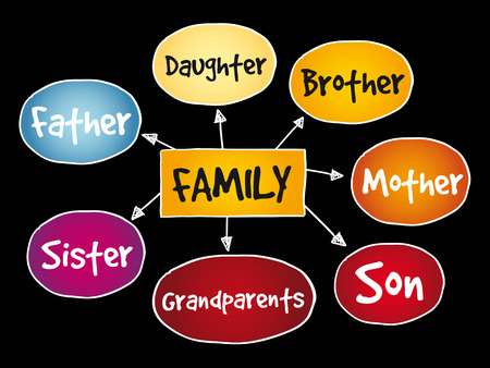 Family mind map concept on black background. Vectores