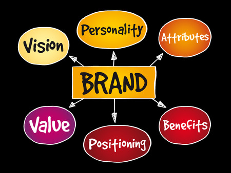 Brand value mind map on black background. Illustration