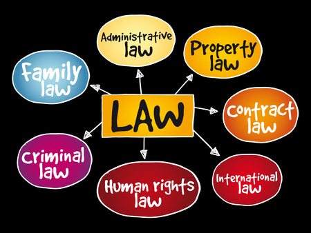 Law practices mind map on black background.