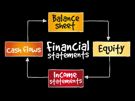 Financial statements mind map on black background.