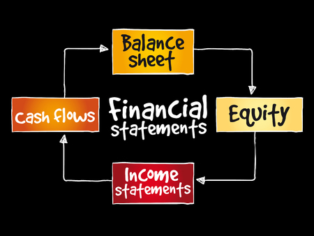 Financial statements mind map on black background.