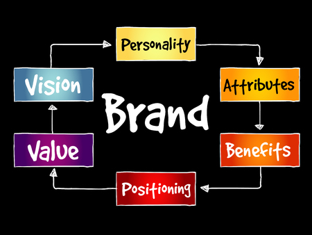 Brand value mind map on black background. Vectores