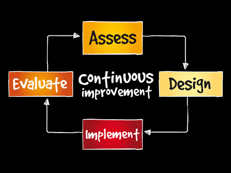 Continuous improvement process cycle on black background.