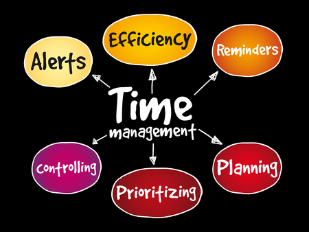 Time management business strategy mind map concept background