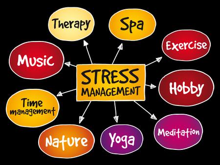 Stress Management mind map, business concept background