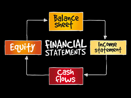 Financial statements mind map, business management strategy Illustration