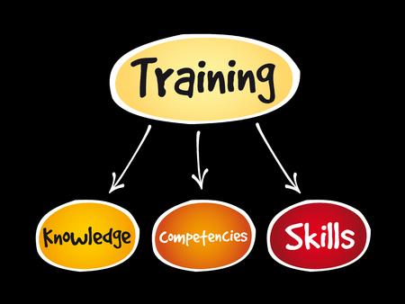 Training components mind map, business concept Illustration