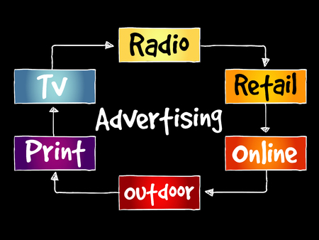 Advertising media mind map, business concept background.