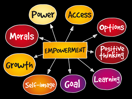 Empowerment qualities mind map, business concept background. Illustration