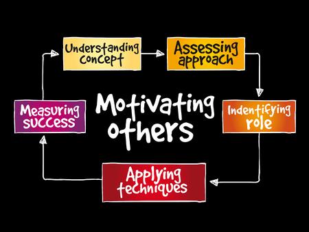Motivating others mind map, business concept background. Illustration