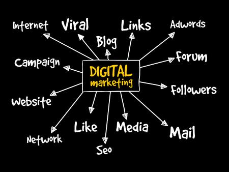 Digital Marketing mind map, business concept background
