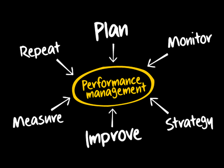 Performance management mind map, business concept background
