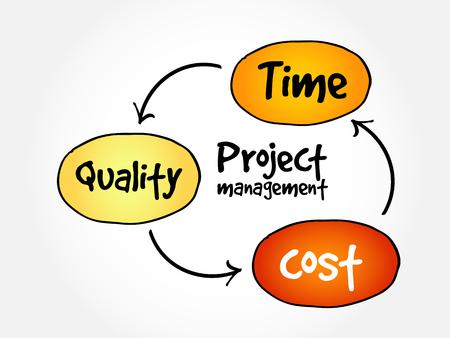 Gestion de projet, concept d'entreprise d'organigramme de carte mentale de qualité coût en temps pour des présentations et des rapports Vecteurs