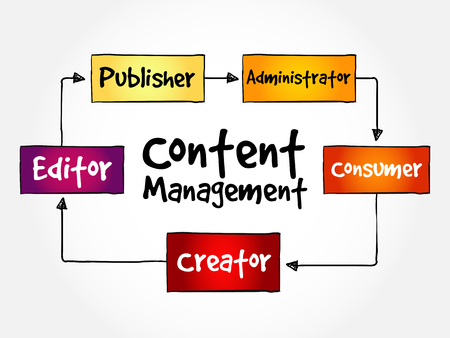Content Management contributor relationships mind map flowchart business concept for presentations and reports