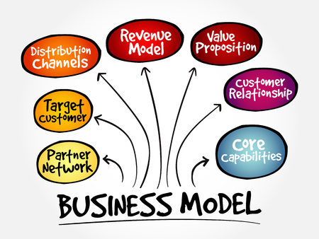 Business model strategie mindmap, bedrijfsconcept