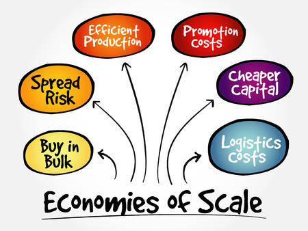 Economies of scale mind map flowchart business concept for presentations and reports Illustration