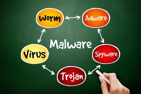Concepto de tecnología empresarial de diagrama de flujo de mapa mental de malware para presentaciones e informes en la pizarra Foto de archivo
