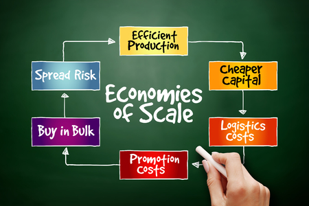 Economies of scale mind map flowchart business concept for presentations and reports on blackboard Stok Fotoğraf