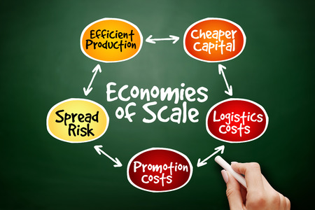 Economies of scale mind map flowchart business concept for presentations and reports on blackboard Stock Photo