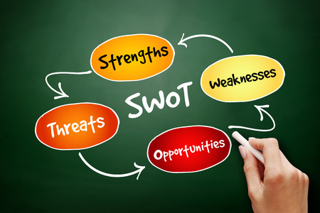 SWOT - (Strengths Weaknesses Opportunities Threats) business strategy mind map flowchart concept for presentations and reports on blackboard