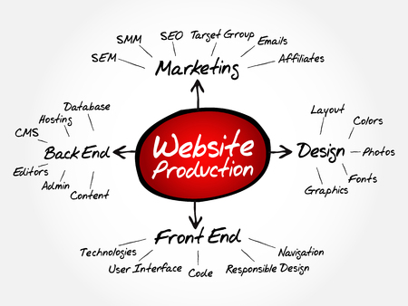 Website production mind map flowchart business concept for presentations and reports