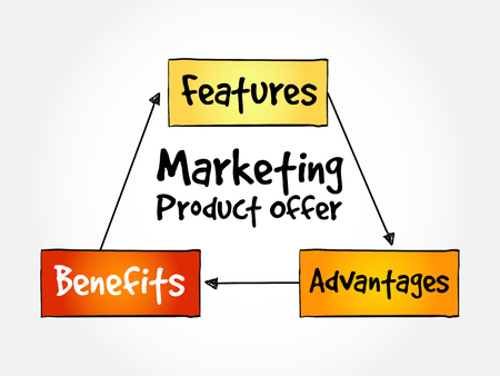 Marketing product offer mind map flowchart business concept for presentations and reports Illustration