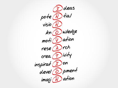 INNOVATION - Ideas, Potential, Vision, Knowledge, Motivation, Research, Creativity, Inspiration, Development, Imagination, acronym concept