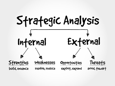 Strategic Analysis flow chart, business concept background