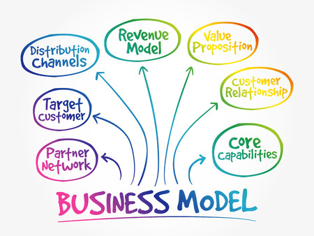 Business Model mind map flowchart business concept for presentations and reports