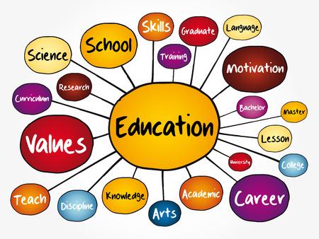 Diagrama de flujo de mapa mental de educación, concepto para presentaciones e informes