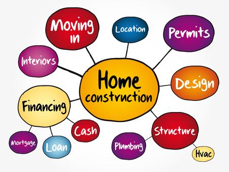 Diagrama de flujo de mapa mental de construcción de viviendas, concepto de negocio para presentaciones e informes