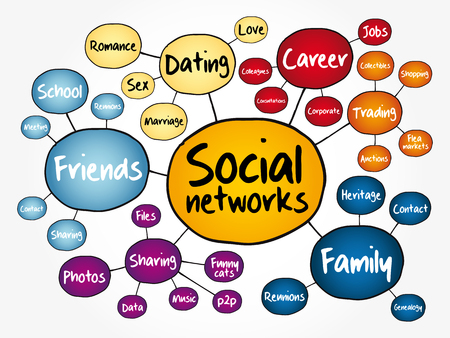 Social networks mind map flowchart, business concept for presentations and reports