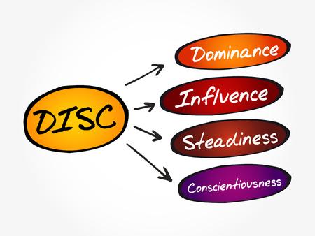 Acronyme DISC (Dominance, Influence, Stabilité, Conscience) - outil d'évaluation personnelle pour améliorer la productivité du travail, le concept d'entreprise et d'éducation