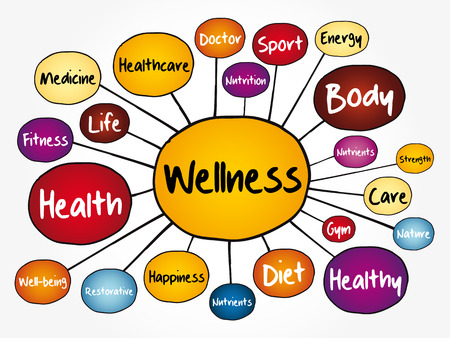 WELLNESS mind map flowchart, business concept for presentations and reports