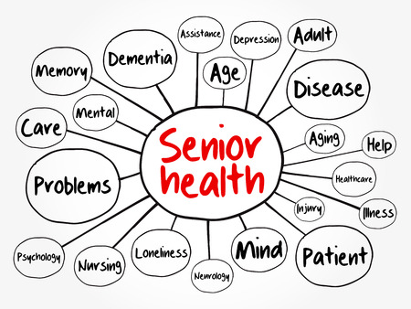 Senior health mind map flowchart, social concept for presentations and reports